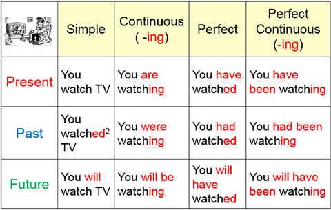 Таблица времён английского языка