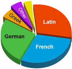Как формировался современный английский язык
