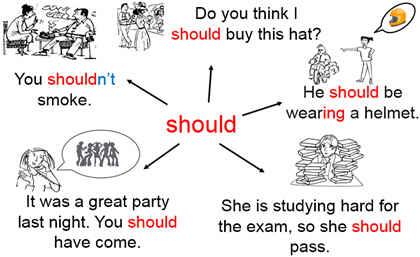 Модальный глагол SHOULD, основные функции.