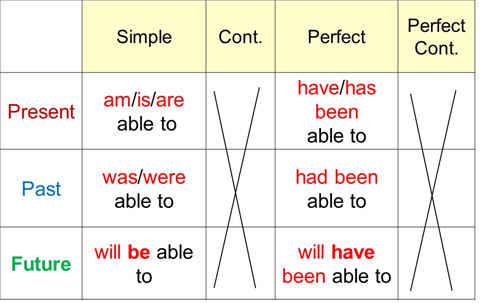Таблица времён с 'be able to'